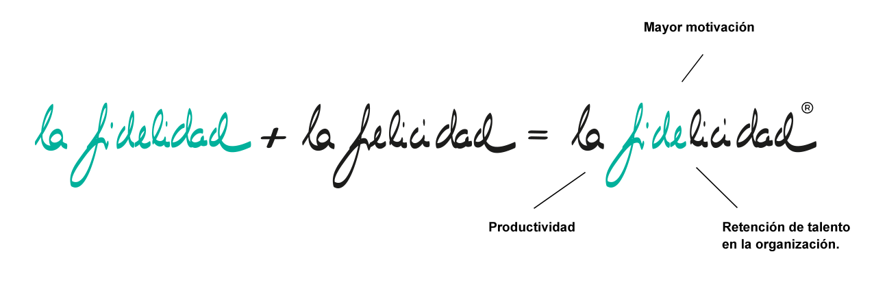 Fórmula Fidelicidad